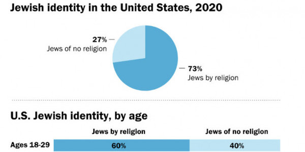 The Pew Research Center's 2021 Report on American Jewry